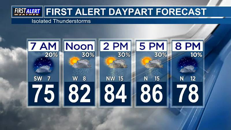 Morning Weather at your Fingertips Tuesday 9-21-21