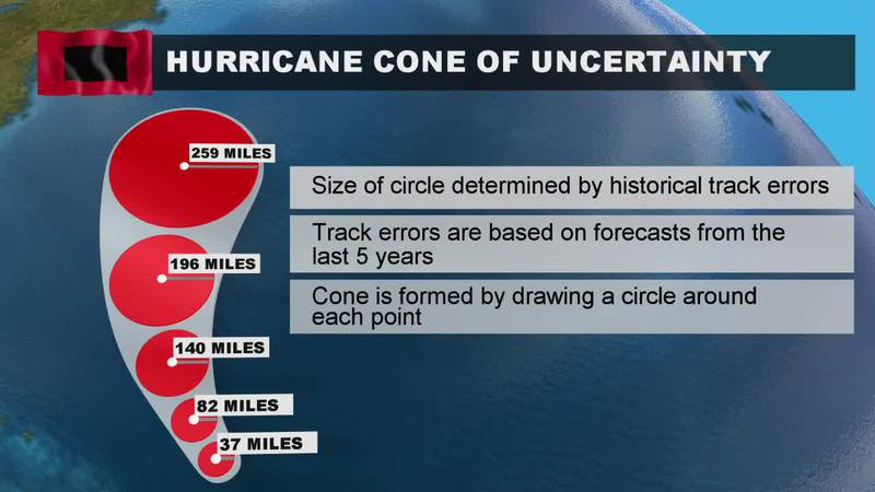 Cone of Uncertainty: Predicting the location and intensity of a storm system