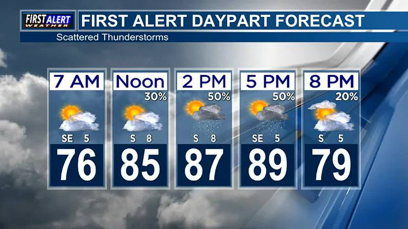 Morning Weather at your Fingertips Tuesday 8-17-21