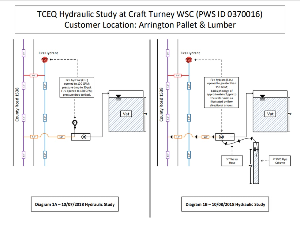 TCEQ hydraulic study at Craft Turney WSC (Source: TCEQ)
