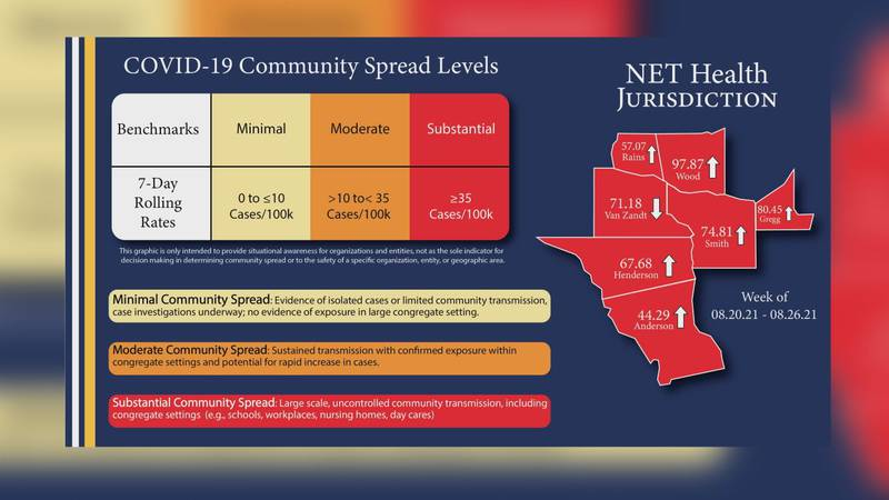 A map showing community spread levels of COVID-19 in the counties covered by NET Health.