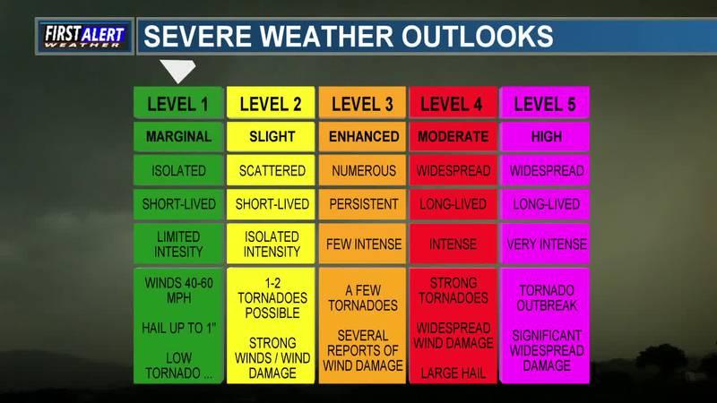 Meteorology Minute: Storm Prediction Center outlooks