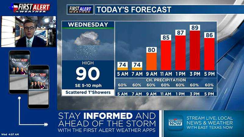 Wednesday Morning Weather At Your Fingertips 8-18-21