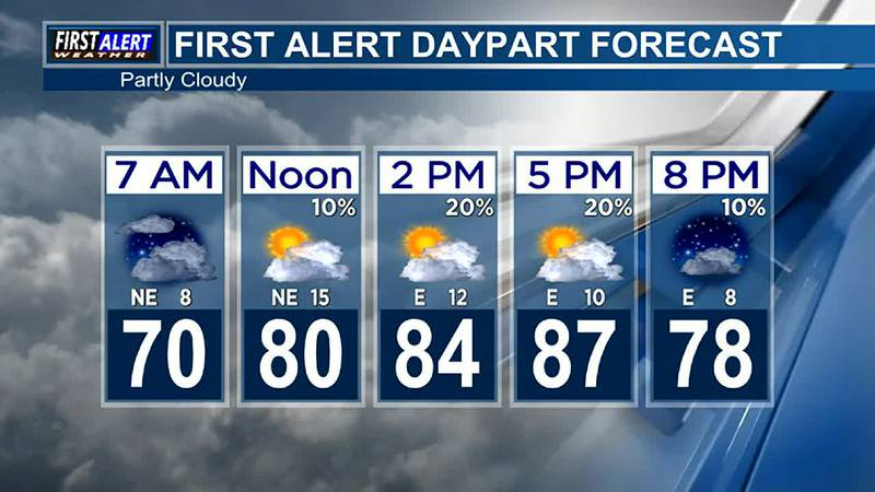 Morning Weather at your Fingertips Wednesday 9-15-21