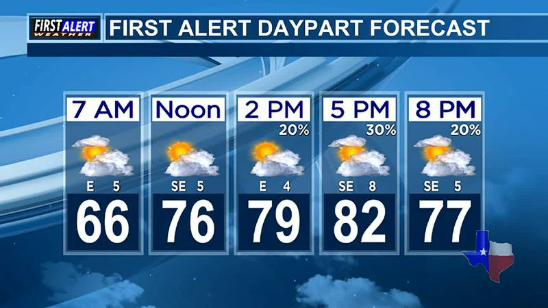 Morning Weather at your Fingertips Thursday 6-3-21