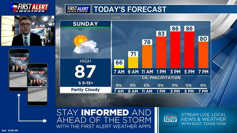 Sunday Morning Weather At Your Fingertips 10-24-21