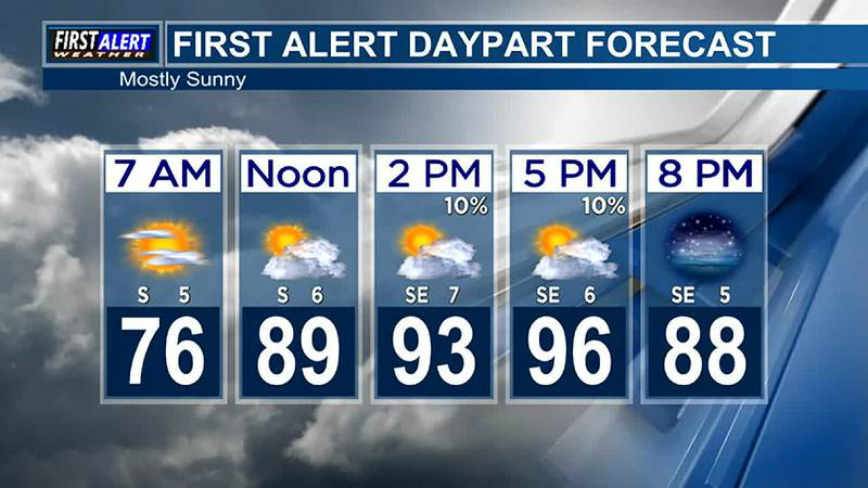 Morning Weather at your Fingertips Friday 9-3-21