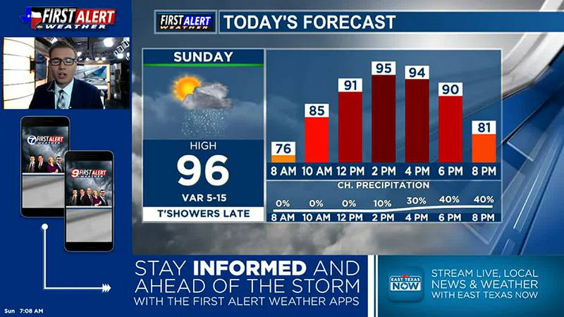 Sunday Morning Weather At Your Fingertips 9-5-21