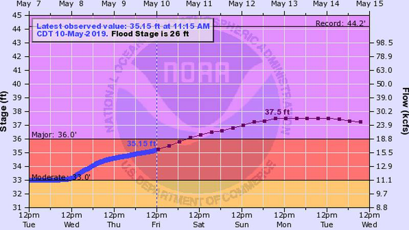 Flood gauges monitored by the National Weather Service in Shreveport show the effect of heavy...