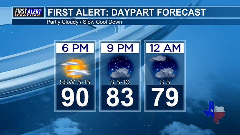 Friday Evening Weather At Your Fingertips