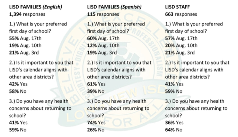 Longview ISD board members received results of a survey about how families and staff felt about...