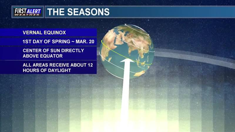 Meteorology Minute: Seasons Explained
