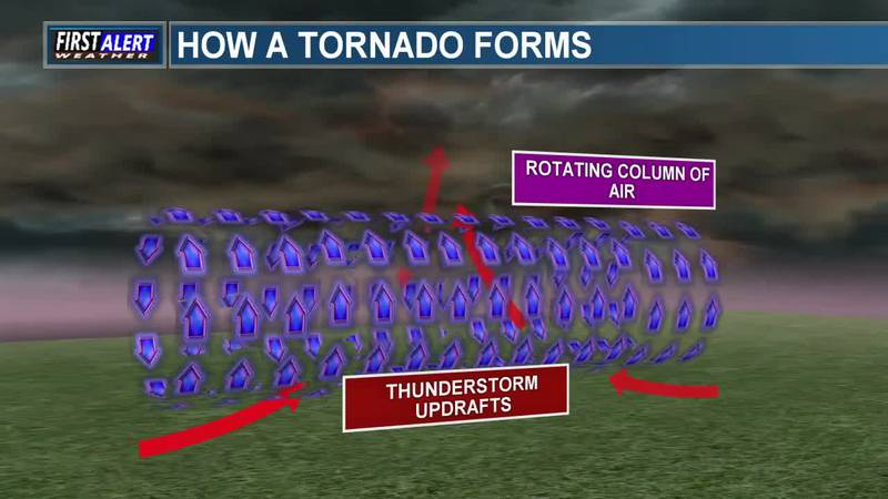METEOROLOGY MINUTE: How do tornadoes form?