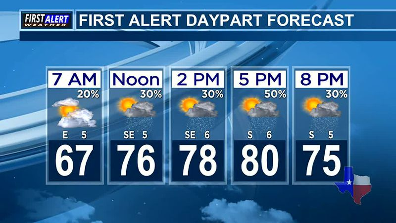 Morning Weather at your Fingertips Friday 6-4-21