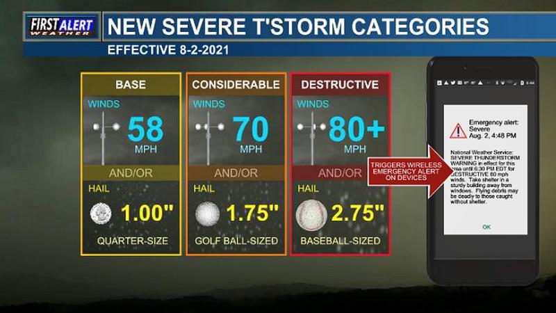 New Severe Thunderstorm Categories