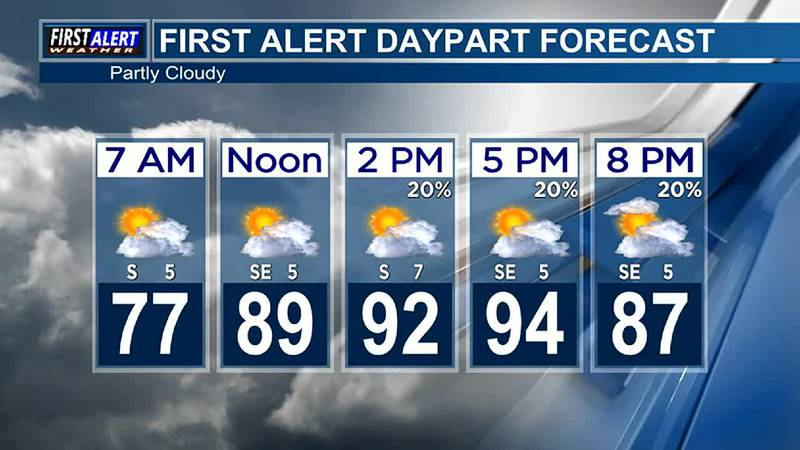 Morning Weather at your Fingertips Friday 8-13-21