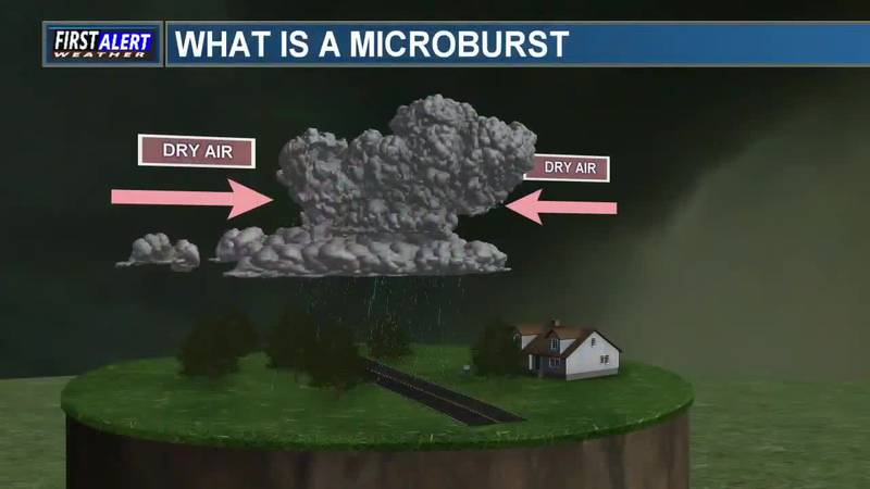 Meteorology Minute: Microbursts explained