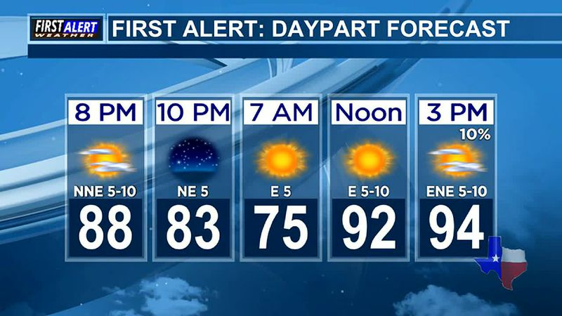 Evening Weather At Your Fingertips Monday 6-14-21
