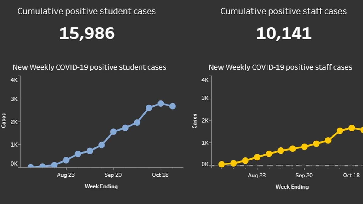 Public school COVID-19 numbers