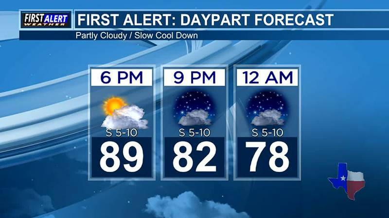 Wednesday Evening Weather At Your Fingertips