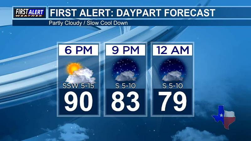 Thursday Evening Weather At Your Fingertips